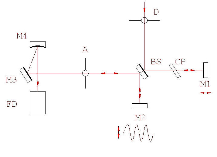 The basic optical configuration of the autocorrelator is similar to that of an interferometer