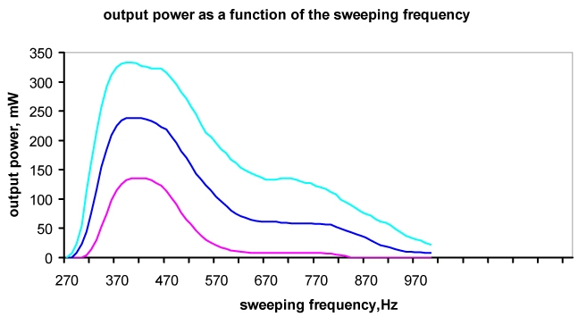 Ti:Sapphire laser with AOTF: dependence of the output power from sweeping frequency for tuning range 100 nm