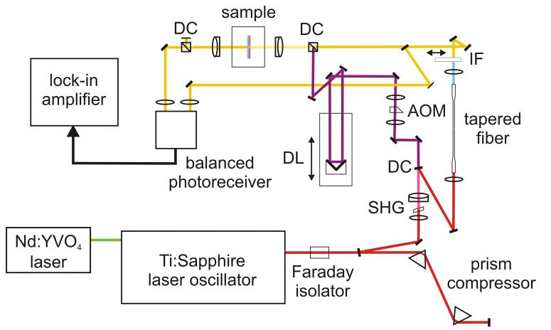 Martin Punke: High-repetition-rate white-light pump–probe spectroscopy with a tapered fiber. The technique employs a Ti:sapphire laser oscillator TIF-50, Del Mar Ventures, San Diego (current model name Trestles 50).